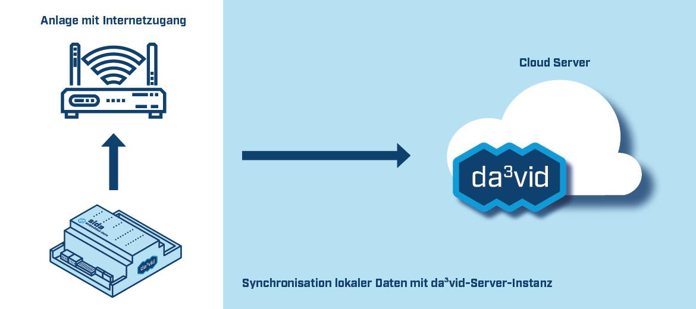 Kommunikation zwischen sida Gateway und Cloud