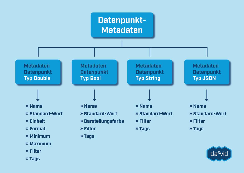Datenpunkt-Metadaten und ihre Eigenschaften