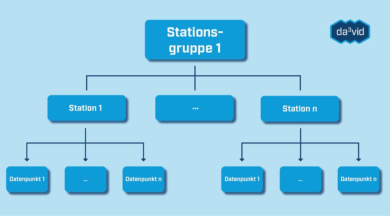 Stationen und Stationsgruppen