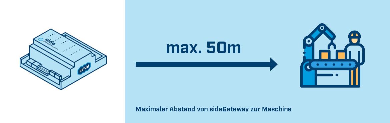 Maximaler Abstand sidaGateway zu Maschiene