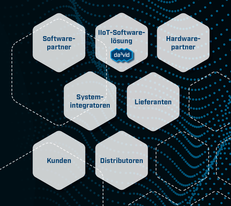 Partner-Netzwerk embedded data