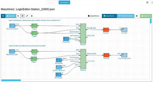 Eine Übersicht über die Struktur der Software